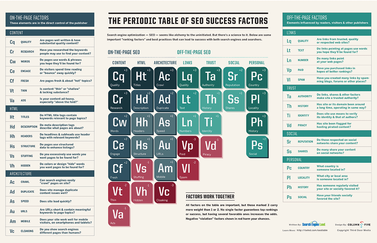 Periodic-table-SEO